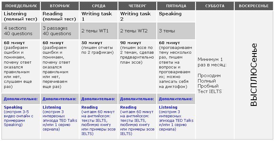 План для более интенсивной подготовки, куда включена как практика заданий из IELTS, так и дополнительные задания, развивающие навыки Reading и  Listening